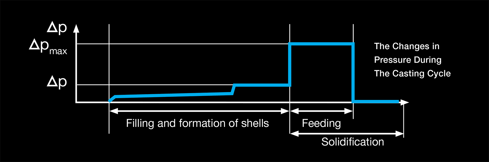 Pressure Change graph